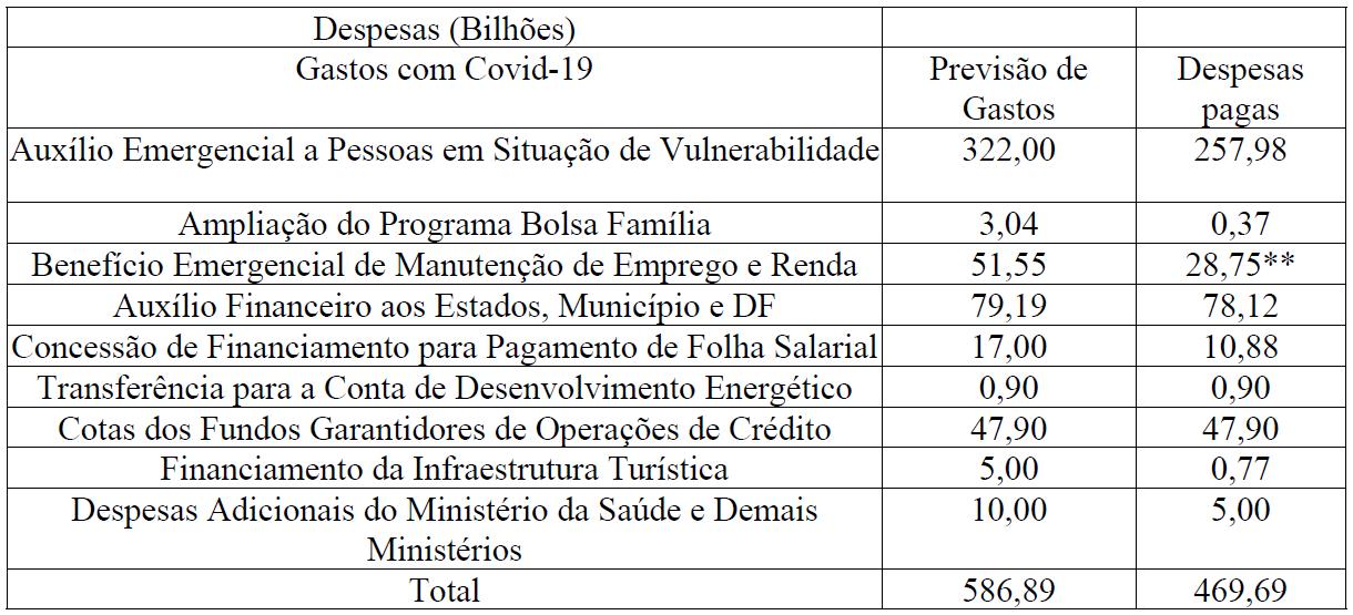 Despesas orcamentarias da Uniao.png