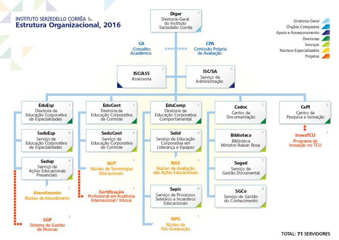 ISC_Estrutura_Organizacional_2016.jpg