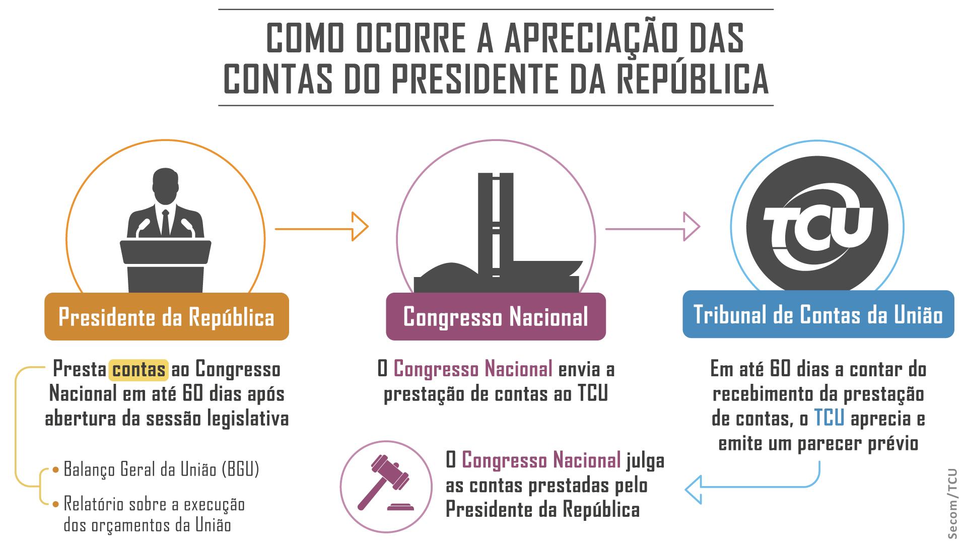 parecer_contas_presidente_republica_arte.png