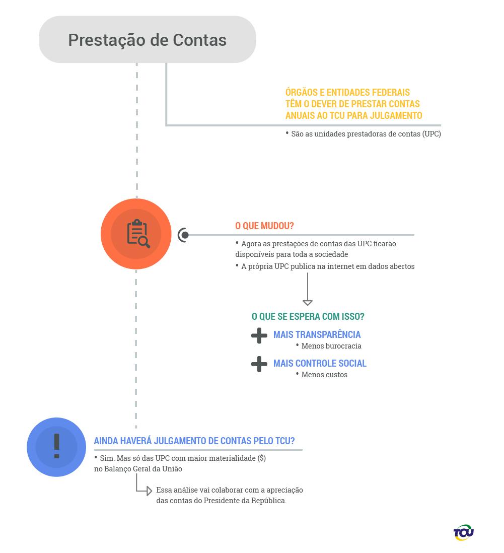 info 3_Prestacao de Contas.jpg
